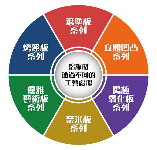 工藝處理分類表